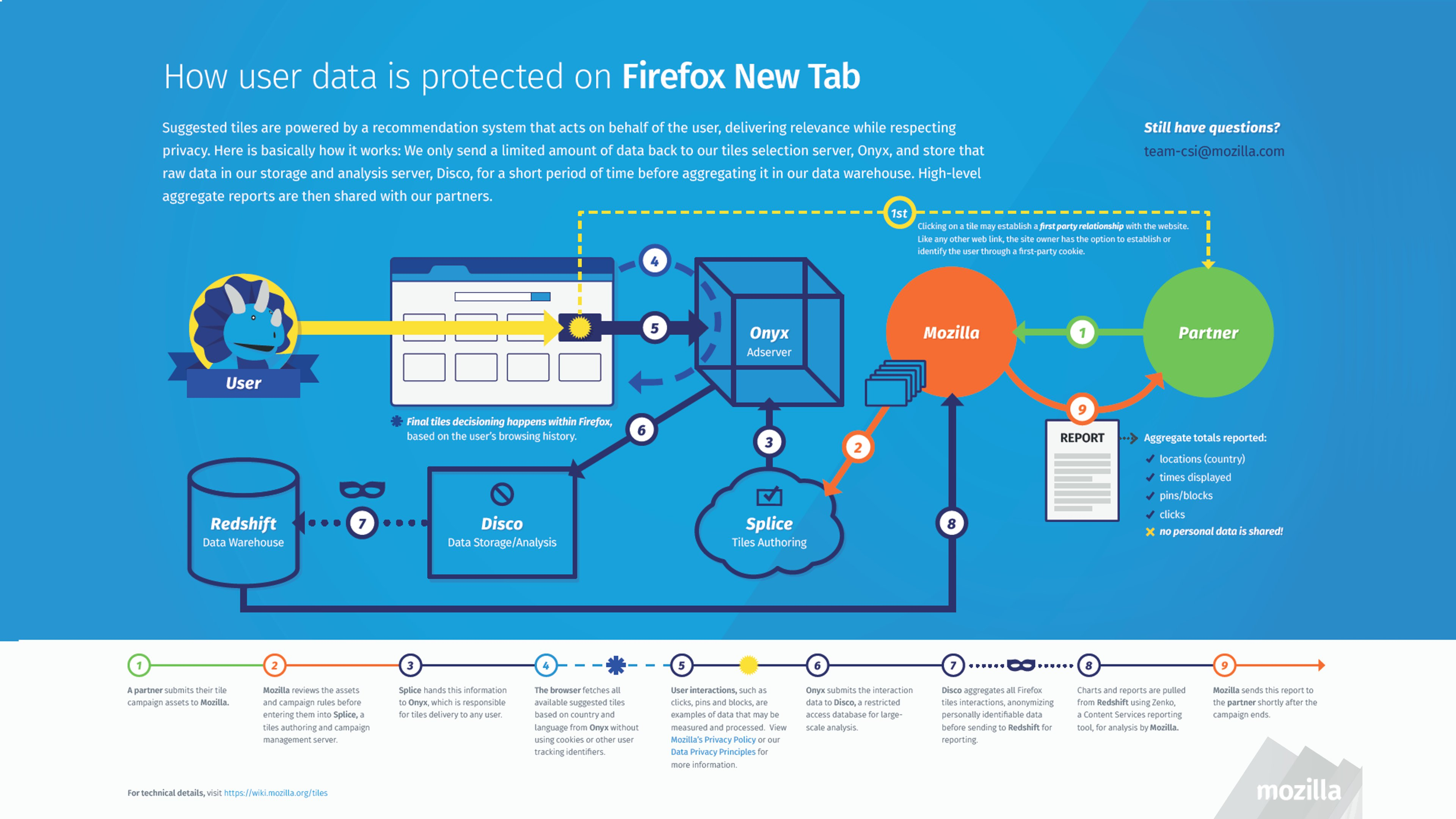 Inforgraphic - How Data Is Protected
