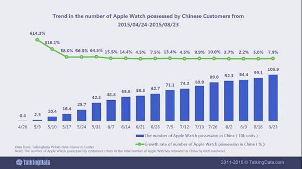 TalkingData - Apple Watch Sales Data In China