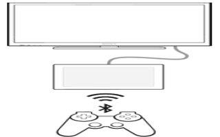 How To Play Games On TV Using DUALSHOCK 3 Wireless Controller - Sony Xperia Z2