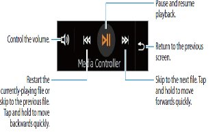 How To Use Media Controller - Samsung Gear Fit