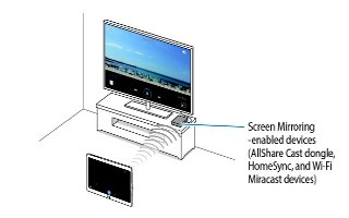 How To Use Screen Mirroring - Samsung Galaxy Tab S
