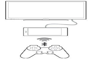 How To Play Games On TV With DualShock - Sony Xperia C3 Dual