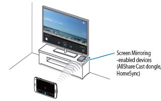 How To Use Screen Mirroring - Samsung Galaxy Alpha