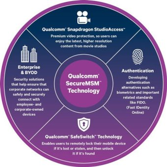 Qualcomm Puts SafeSwitch Kill Switch In Snapdragon 810