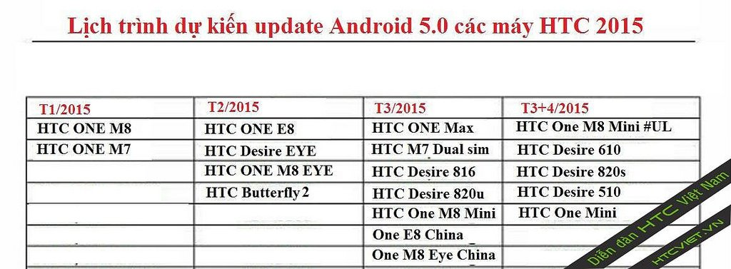 Road Map For HTC's Android Lollipop Updates