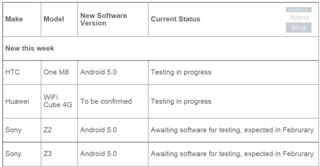 Android Lollipop Testing Starts This Month For Xperia Z2 And Z3