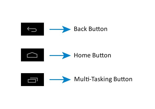 Android Help - UI Buttons