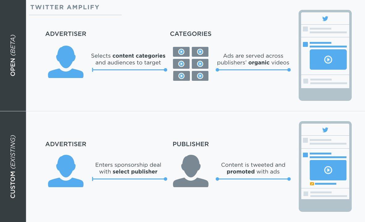 Twitter Amplify - How It Works