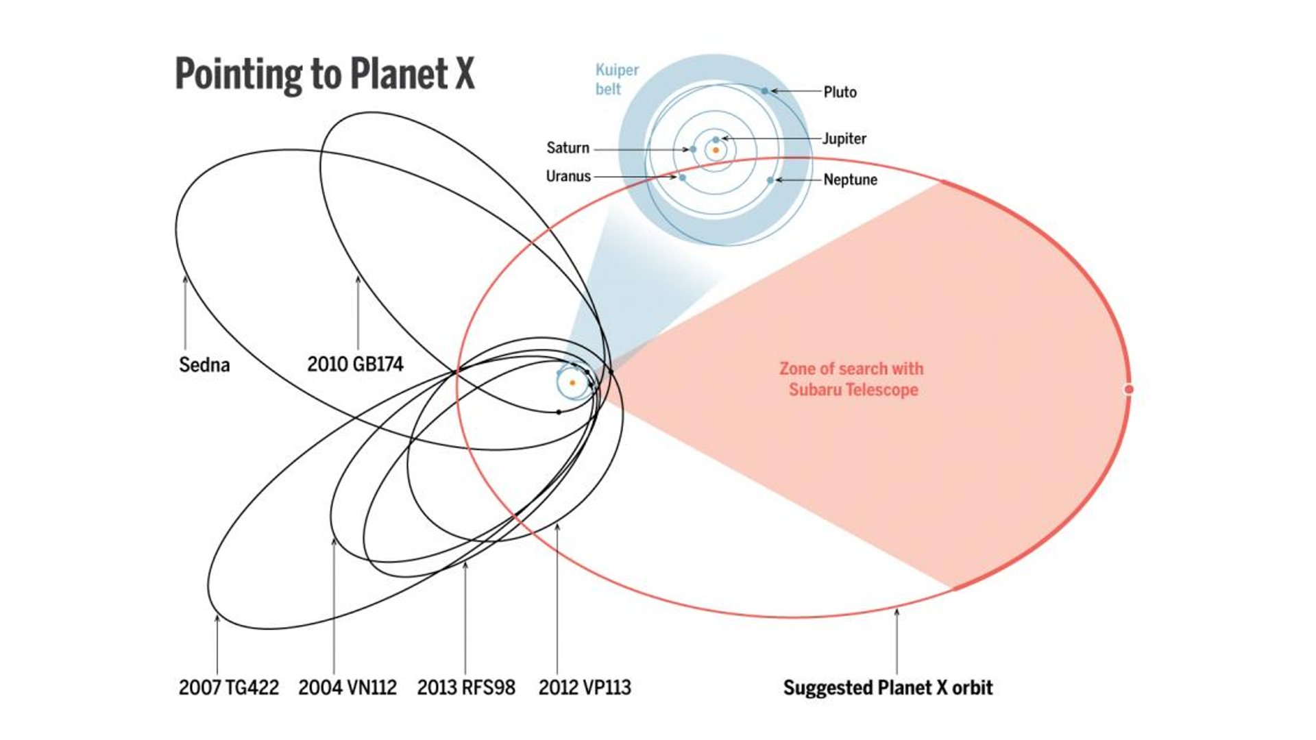 Finding Planet Nine