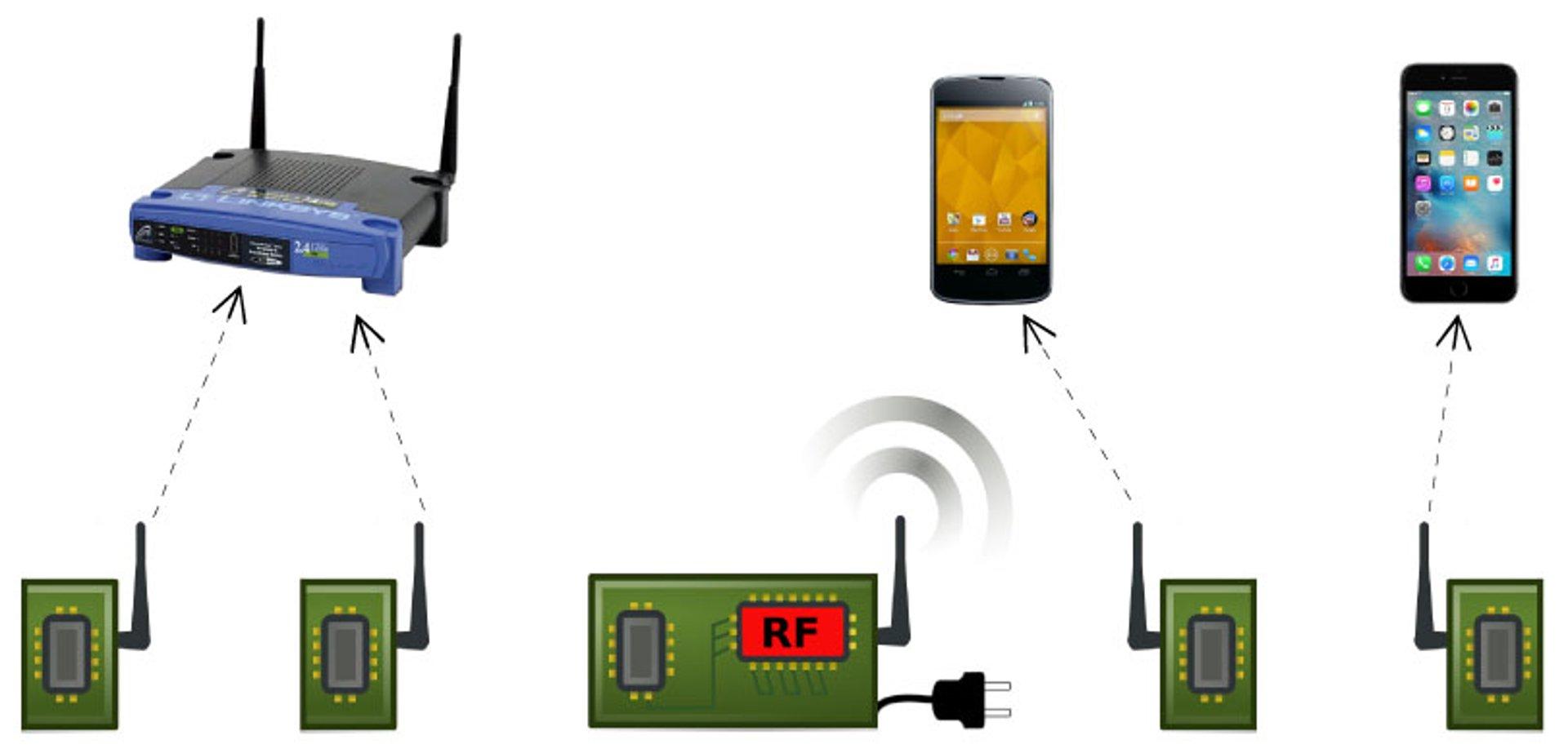 Passive WiFi - Diagram