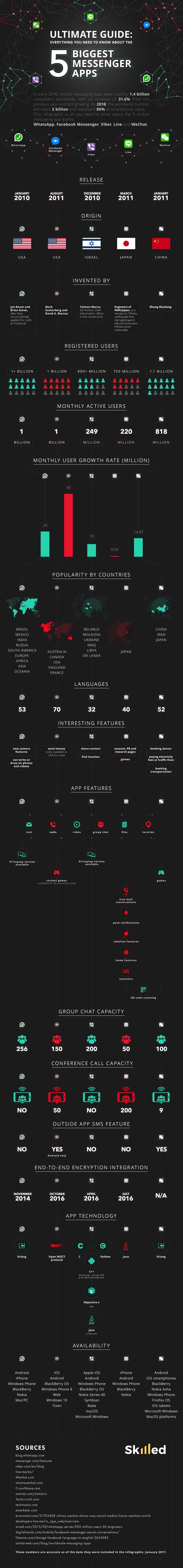 Messenger Apps Comparison