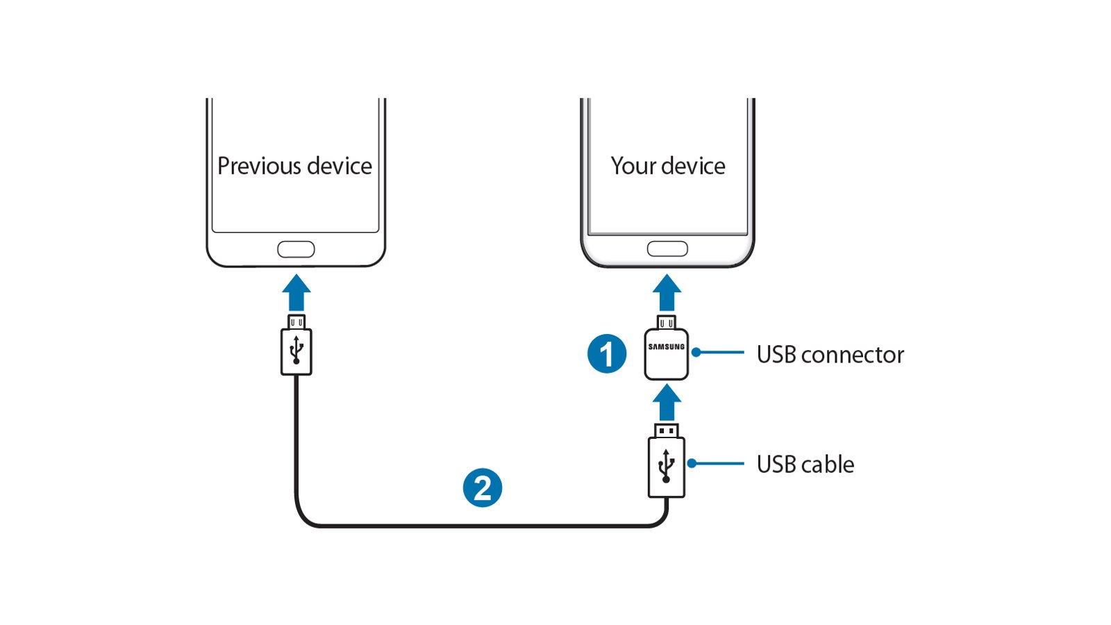 How To Use Samsung Smart Switch To Transfer Data From Your Previous