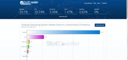 StatCounter - Desktop OS Market Share In USA