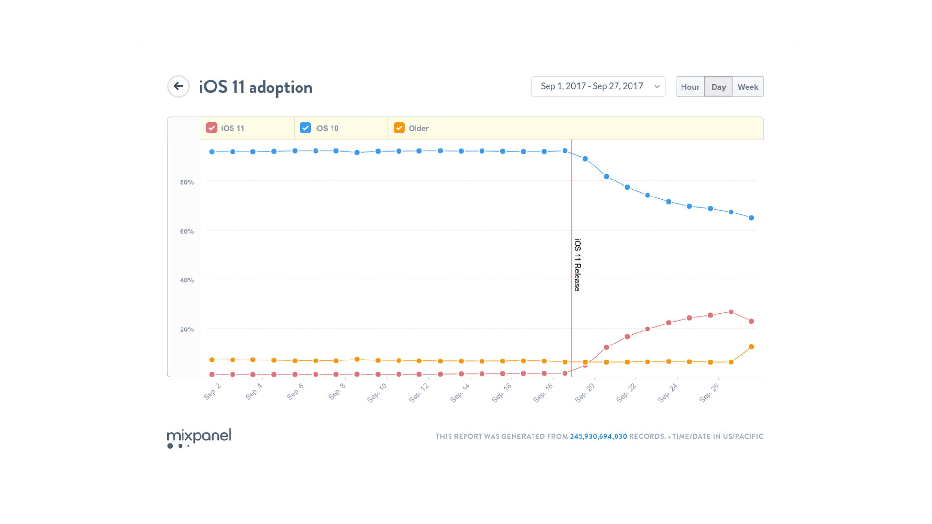 iOS 11 Adoption Graph
