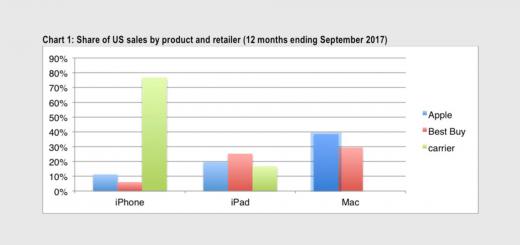CIRP iPhone Survey