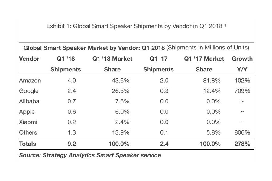 Strategy Analytics - Smart Speaker Sales Report