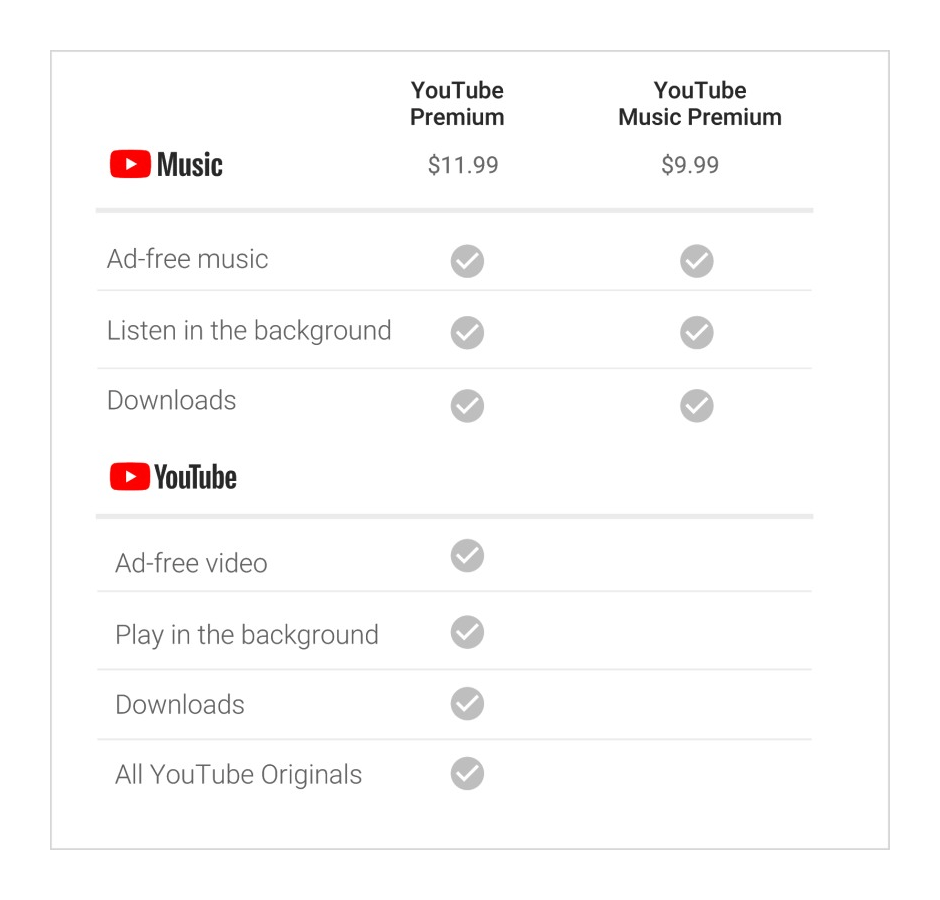 YouTube - Subscriptions