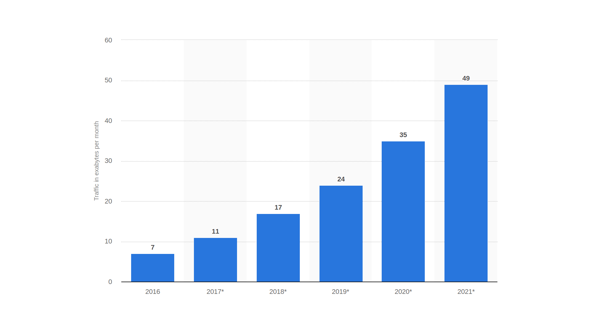 Global mobile data traffic is forecast to increase 7 times between 2016 and 2021.