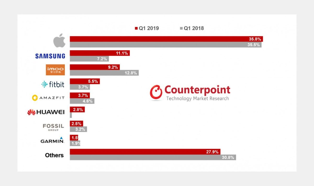 Global Smartwatch Market Share in Q1 2019 by Counterpoint's Global Smartwatch Tracker