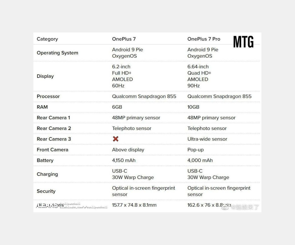 OnePlus 7 and OnePlus 7 Pro Specifications
