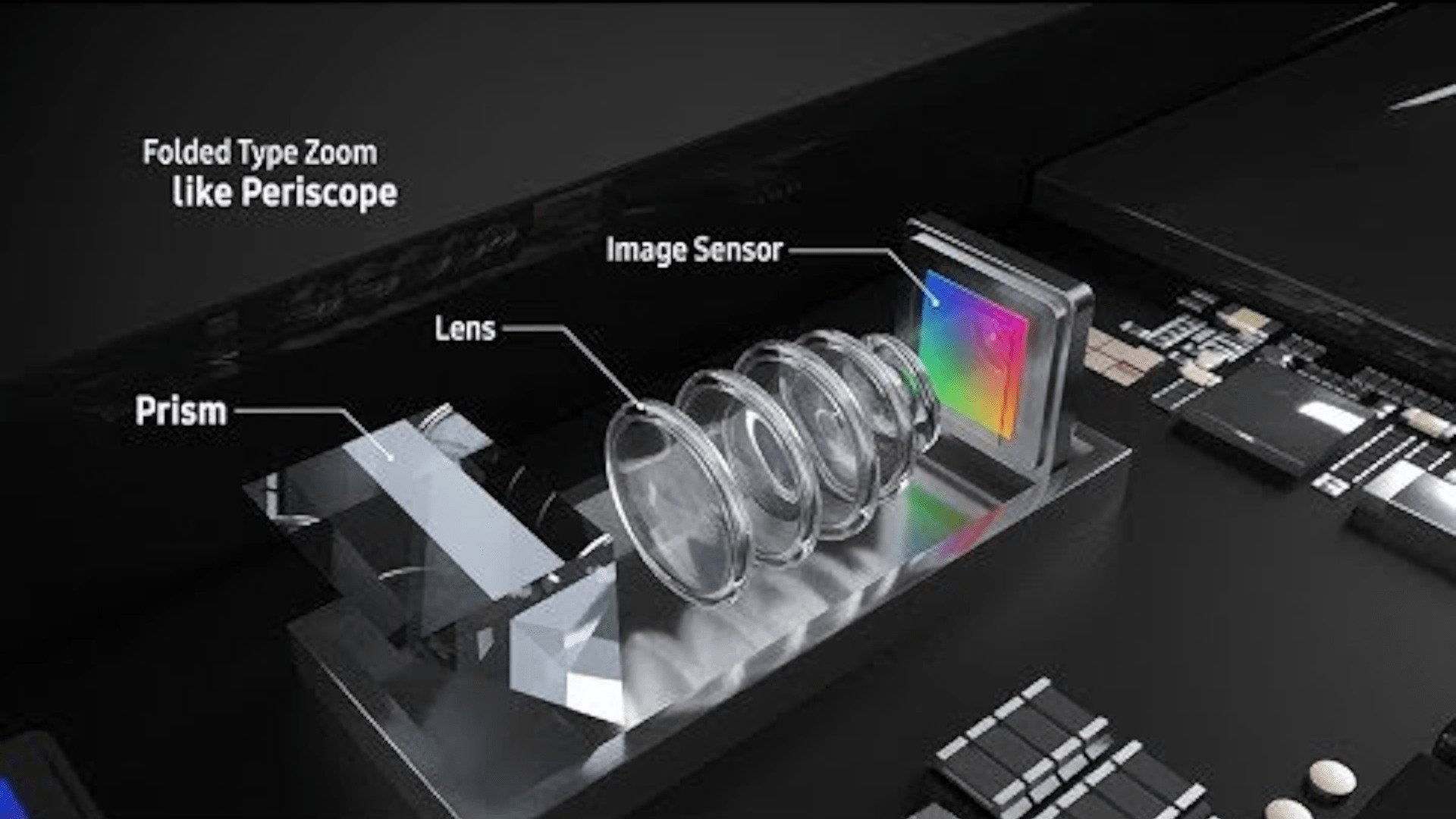 Galaxy S11 - Periscope Design Camera Sensor
