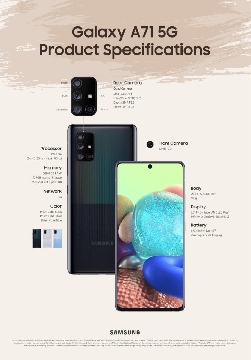 Samsung Galaxy A71 5G - Specifications Infographic